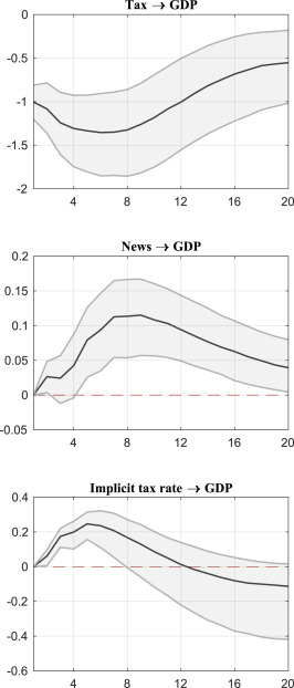 The Economic Effects Of U S Presidential Tax Communication