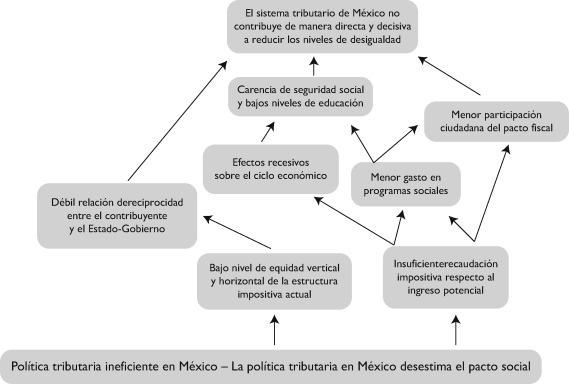 La Construcción De Una Política Tributaria Progresiva En