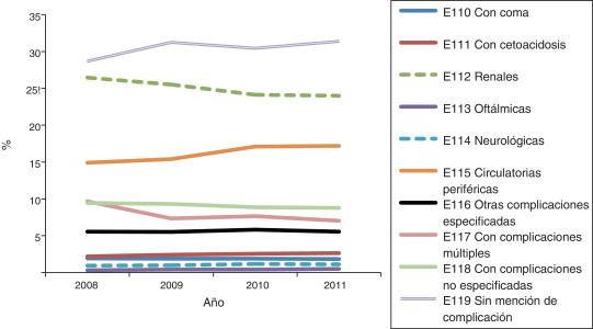 disparidades de salud rurales vs urbanas diabetes