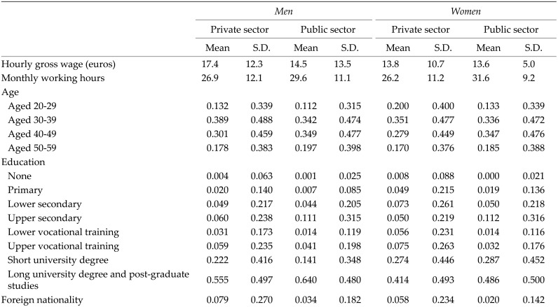 Public-private sector wage differentials in Spain  An