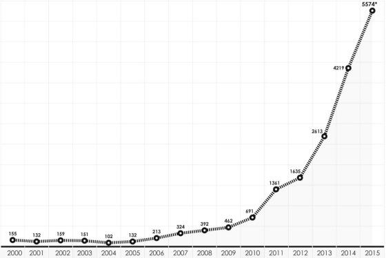 dbfaf40609d ... Download full-size image. Gráfico 3.