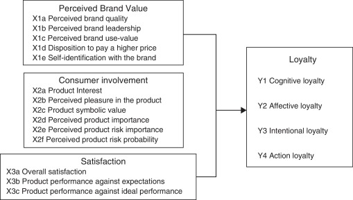 importance of brand loyalty