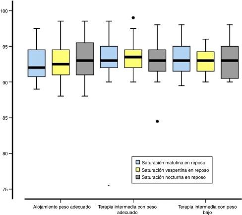 Valores De Saturacion Periferica De Oxigeno Por Oximetria De Pulso En Recien Nacidos De Termino Sin Patologia Respiratoria Sciencedirect