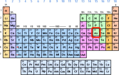 Arsnico el elemento inclasificable sciencedirect localizatin del arsnico en la tabla peridica urtaz Image collections