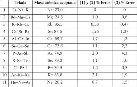 Una reconceptualizacin del concepto de elemento como base para una elementos que forman parte de triadas reconocibles en la tabla peridica de longitud media 1 tabla peridica convencional 2 tabla de scerri 2008 urtaz Gallery