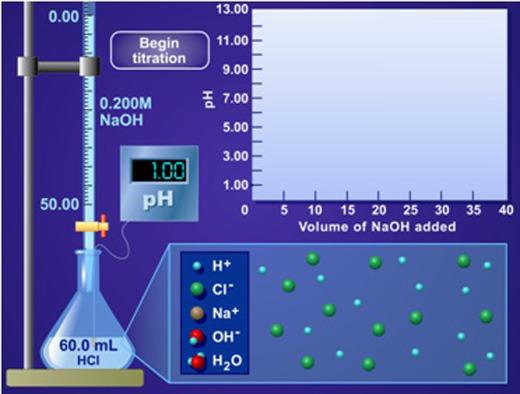 Una evaluación alternativa del tema titulación ácido-base a través ...