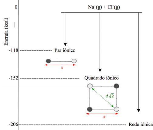 Favorecendo O Aprendizado Do Modelo Eletrostático Análise