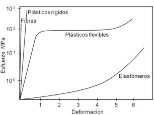 Relación Estructura Propiedades De Polímeros Sciencedirect