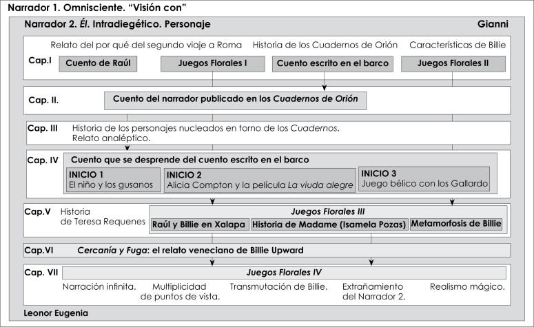 Sergio Pitol Y El Arte Del Regreso Técnicas Narrativas En Juegos Florales Sciencedirect