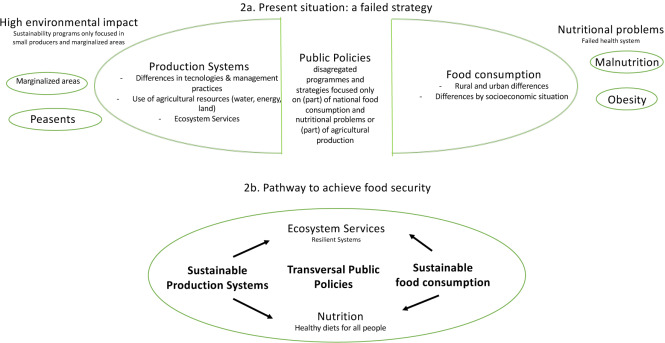 Rethinking Food Security in Mexico: Discussing the Need for
