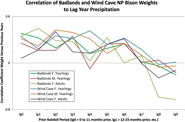 Influences of Precipitation on Bison Weights in the Northern Great on