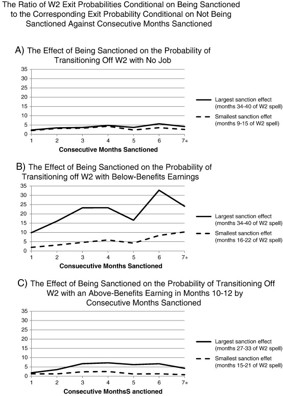 The Effect Of Welfare Sanctions On Tanf Exits And Employment