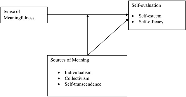 statistical significance and meaningfulness
