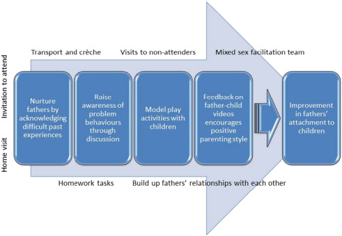 Working with fathers of at-risk children: Insights from a