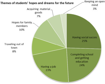Students' dreams for the future and perspectives on