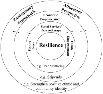 Understanding violence and developing resilience with