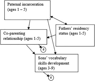 Examining the longitudinal effects of paternal incarceration and
