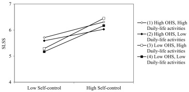 Self-control and subjective-wellbeing of adolescents in residential