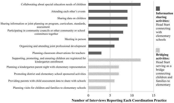 Who benefits? Head start directors' views of coordination