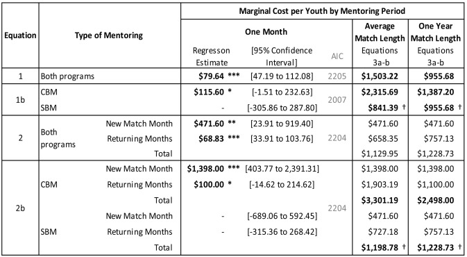 A Marginal Cost Analysis Of A Big Brothers Big Sisters Of America Youth Mentoring Program New Evidence Using Statistical Analysis Sciencedirect