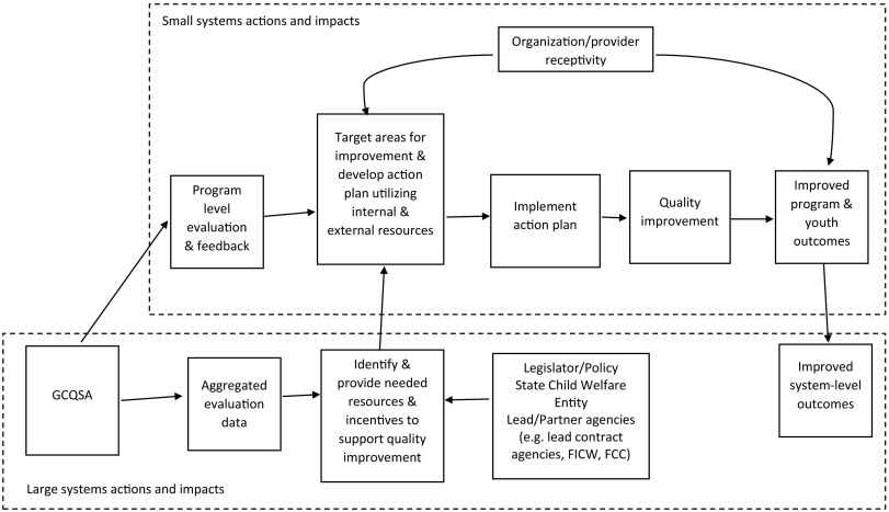 The group care quality standards assessment: A framework for