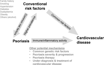 psoriasis cardiomyopathy