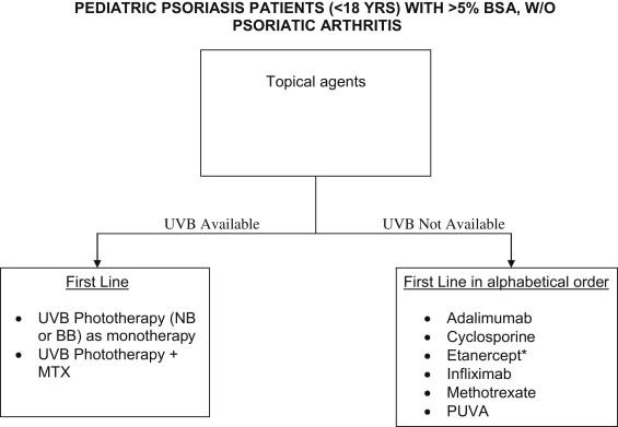 psoriatic arthritis guidelines)