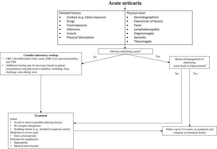 Urticaria: A comprehensive review: Treatment of chronic