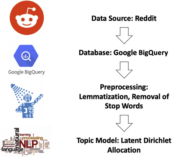 Natural Language Processing Of Reddit Data To Evaluate Dermatology Patient Experiences And Therapeutics Sciencedirect