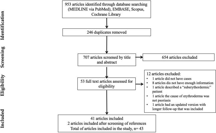 psoriasis treatment summary)