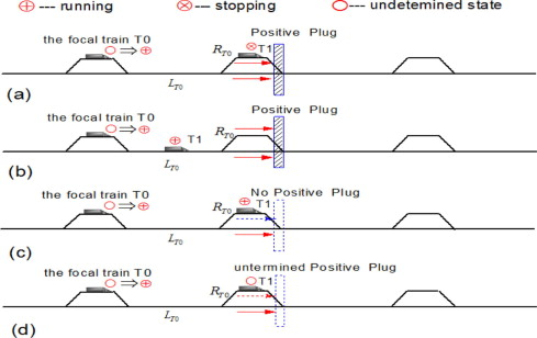 Deadlock analysis, prevention and train optimal travel mechanism in