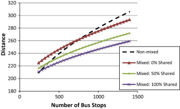 Continuous approximation models for mixed load school bus
