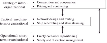 Ocean container transport in global supply chains: Overview