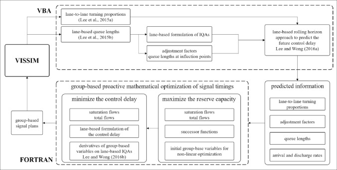 Group-based hierarchical adaptive traffic-signal control
