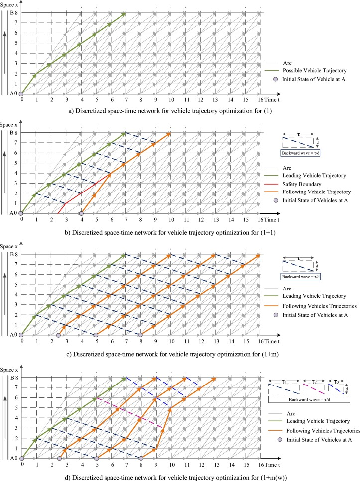 Dynamic programming-based multi-vehicle longitudinal