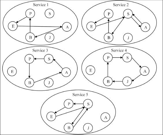 International Step Van Instrument Cluster