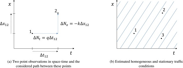 Macroscopic traffic state estimation using relative flows