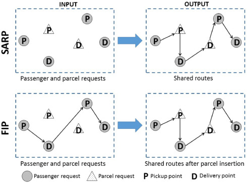A survey of models and algorithms for optimizing shared