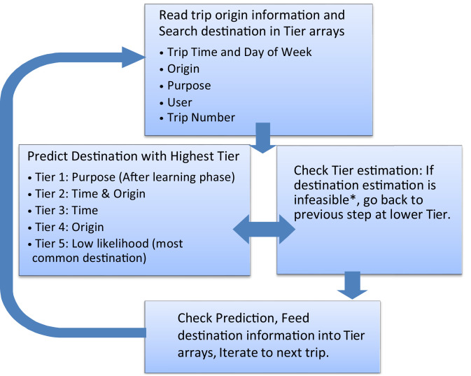 Short-term travel behavior prediction with GPS, land use, and point