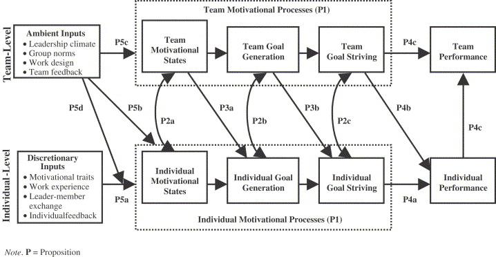 contemporary theories of motivation in organizational behavior