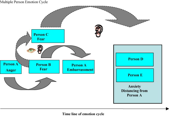 Emotion cycles: On the social influence of emotion in