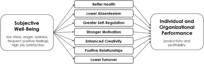 Does positivity enhance work performance?: Why, when, and