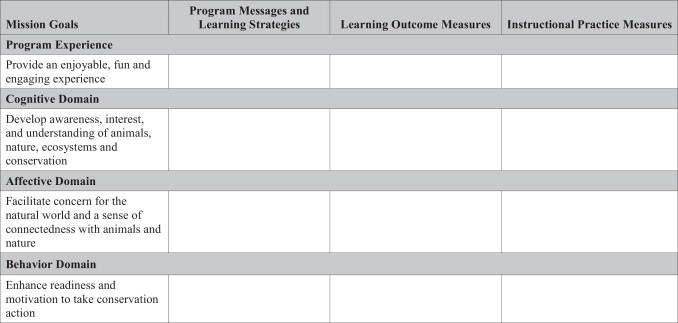 Mission messages and measures Engaging zoo educators in – Logic Model Worksheet