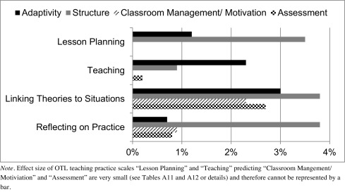 Effects of opportunities to learn in teacher preparation on future