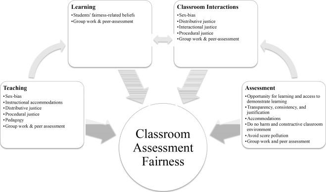 Re-conceptualizing classroom assessment fairness: A