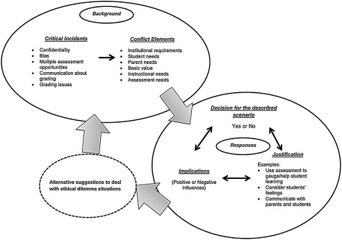 Validating an ethical decision-making model of assessment using