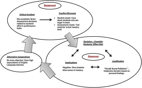 Validating an ethical decision-making model of assessment