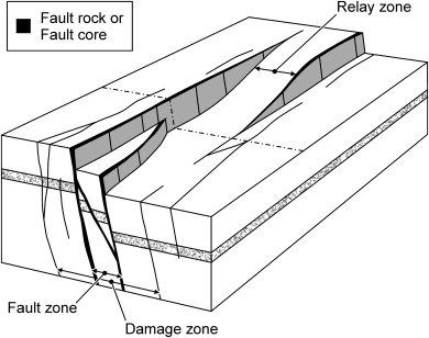 A geometric model of fault zone and fault rock thickness variations schematic diagram comparing the terms fault rock fault zone and relay zone used in this paper with the fault coredamage zone description ccuart Choice Image