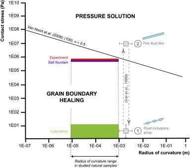 Fluid distribution in grain boundaries of natural fine