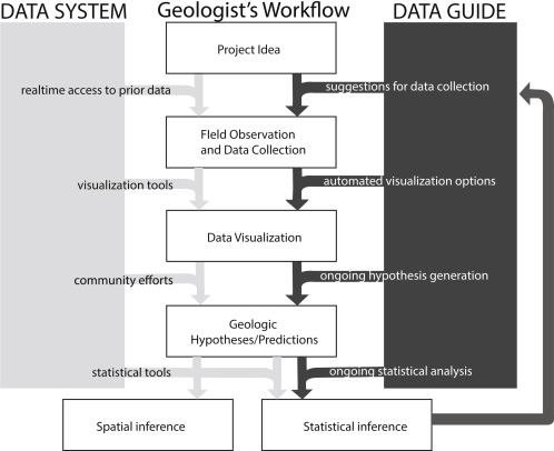 Collaboration, cyberinfrastructure, and cognitive science